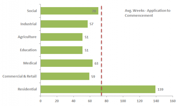 Building Information Index