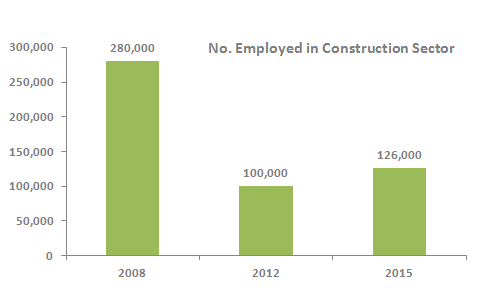 Construction Sector Employment